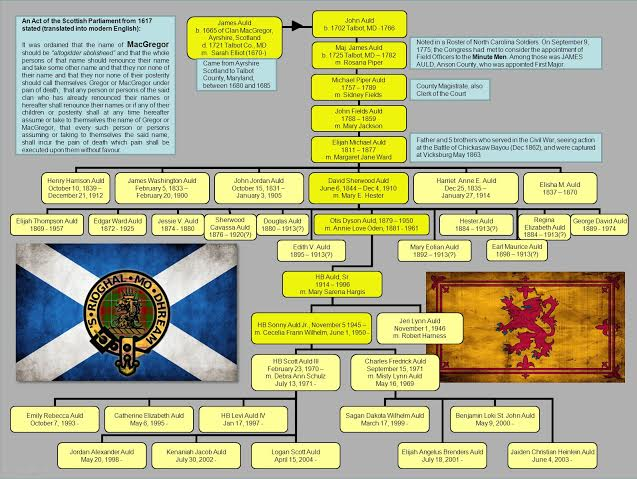 New Auld Genealogy Chart